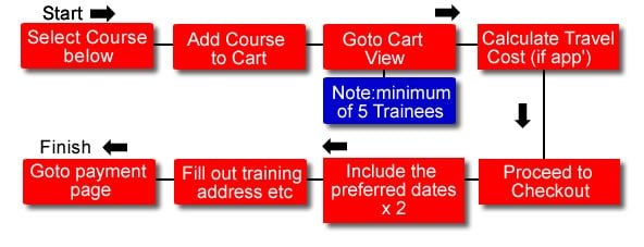 Process for booking a fire safety course
